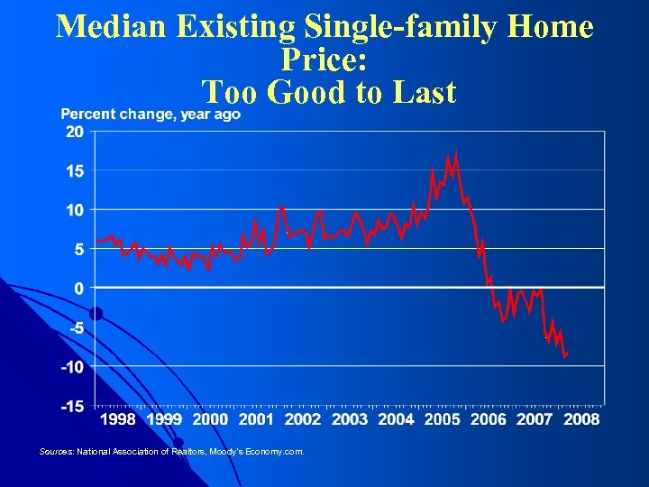 Median Existing Single-family Home Price: Too Good to Last Sources: National Association of Realtors,