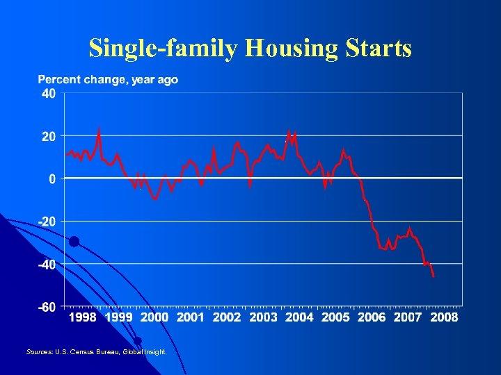 Single-family Housing Starts Sources: U. S. Census Bureau, Global Insight.