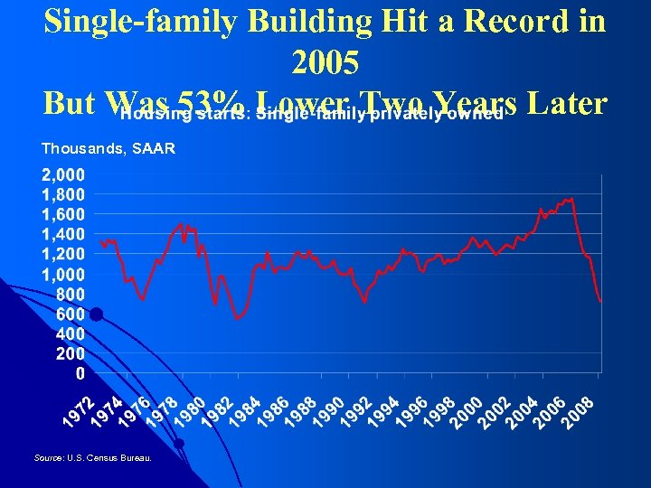 Single-family Building Hit a Record in 2005 But Was 53% Lower Two Years Later