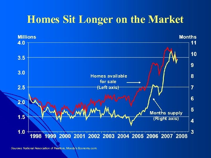 Homes Sit Longer on the Market Homes available for sale (Left axis) Months supply