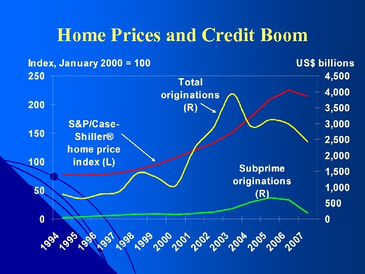 Home Prices and Credit Boom