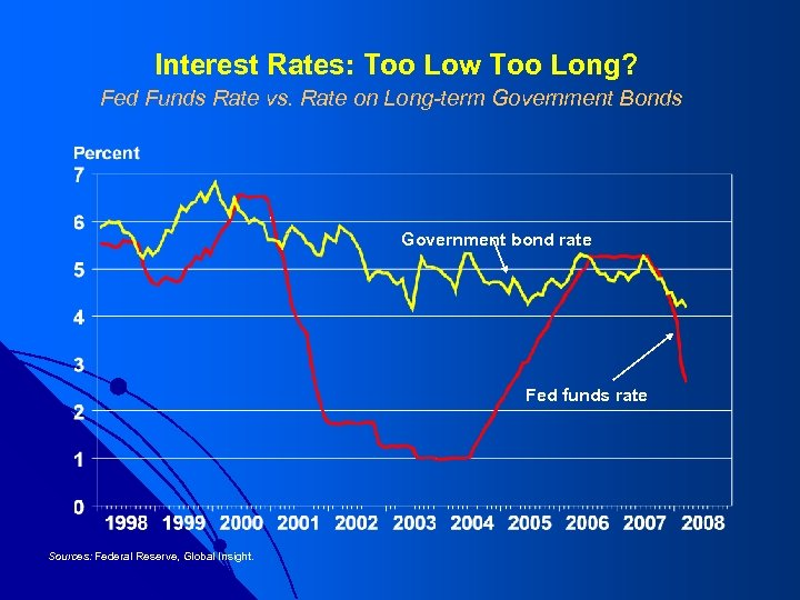 Interest Rates: Too Low Too Long? Fed Funds Rate vs. Rate on Long-term Government