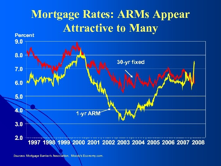 Mortgage Rates: ARMs Appear Attractive to Many 30 -yr fixed 1 -yr ARM Sources: