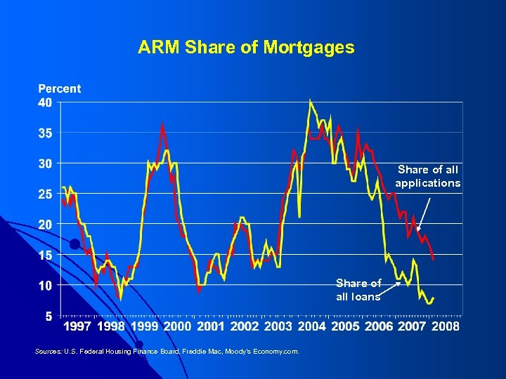 ARM Share of Mortgages Share of all applications Share of all loans Sources: U.