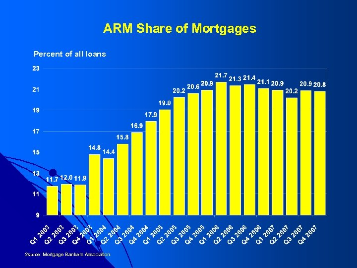 ARM Share of Mortgages Percent of all loans Source: Mortgage Bankers Association.