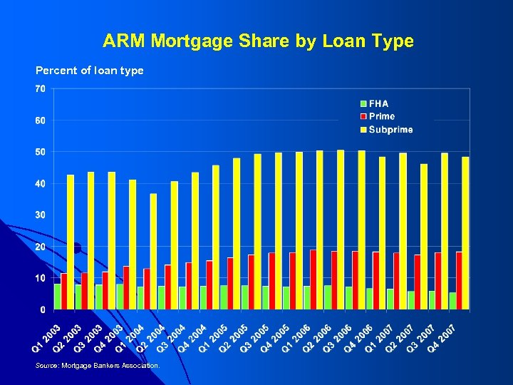 ARM Mortgage Share by Loan Type Percent of loan type Source: Mortgage Bankers Association.