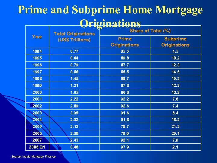 Prime and Subprime Home Mortgage Originations Share of Total (%) Year Total Originations (US$