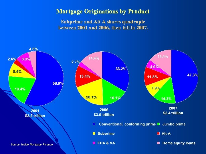 Mortgage Originations by Product Subprime and Alt A shares quadruple between 2001 and 2006,