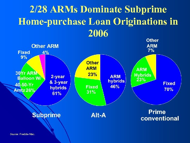 2/28 ARMs Dominate Subprime Home-purchase Loan Originations in 2006 Other ARM Source: Freddie Mac.