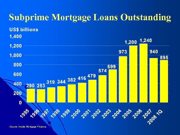 Subprime Mortgage Loans Outstanding Source: Inside Mortgage Finance.