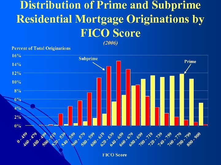 Distribution of Prime and Subprime Residential Mortgage Originations by FICO Score (2006)