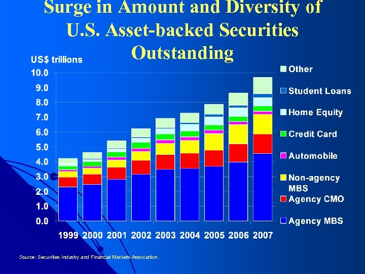 Surge in Amount and Diversity of U. S. Asset-backed Securities Outstanding Source: Securities Industry