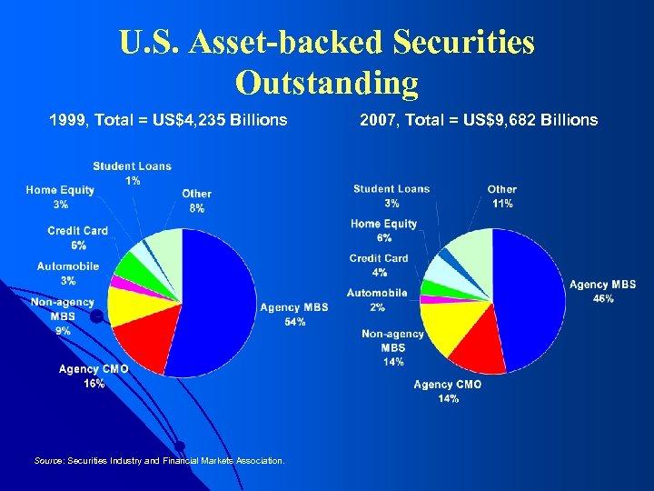 U. S. Asset-backed Securities Outstanding 1999, Total = US$4, 235 Billions Source: Securities Industry