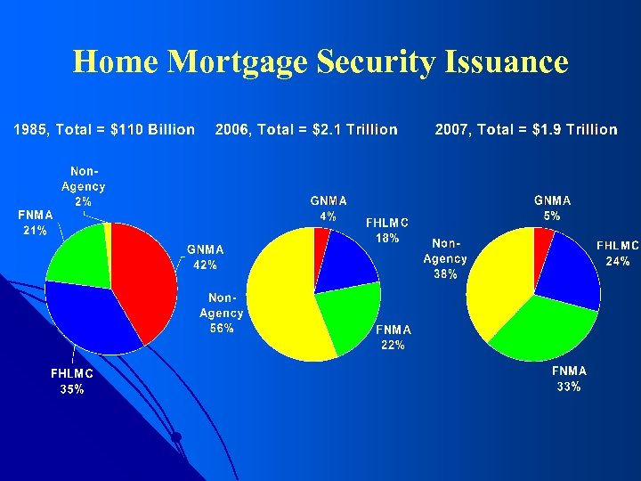Home Mortgage Security Issuance