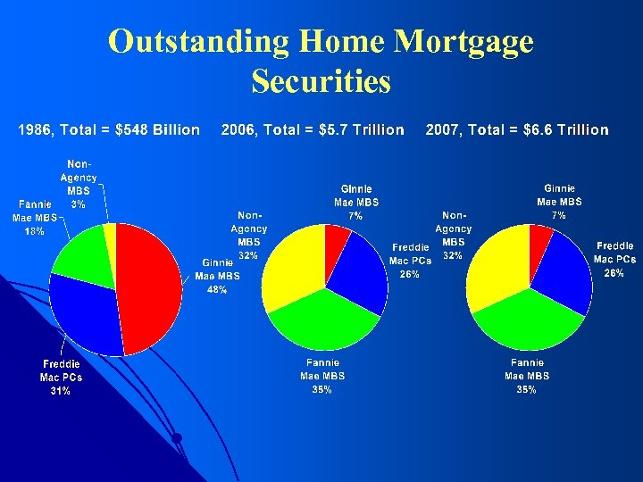 Outstanding Home Mortgage Securities