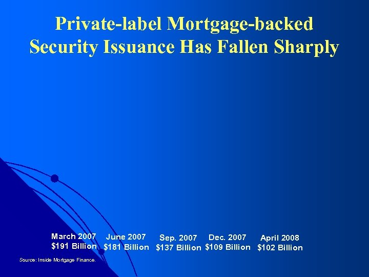 Private-label Mortgage-backed Security Issuance Has Fallen Sharply March 2007 June 2007 Sep. 2007 Dec.