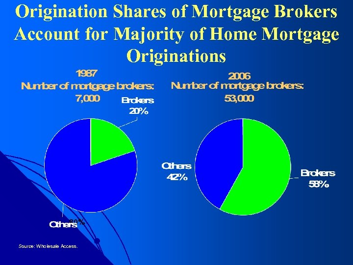Origination Shares of Mortgage Brokers Account for Majority of Home Mortgage Originations 80% Source: