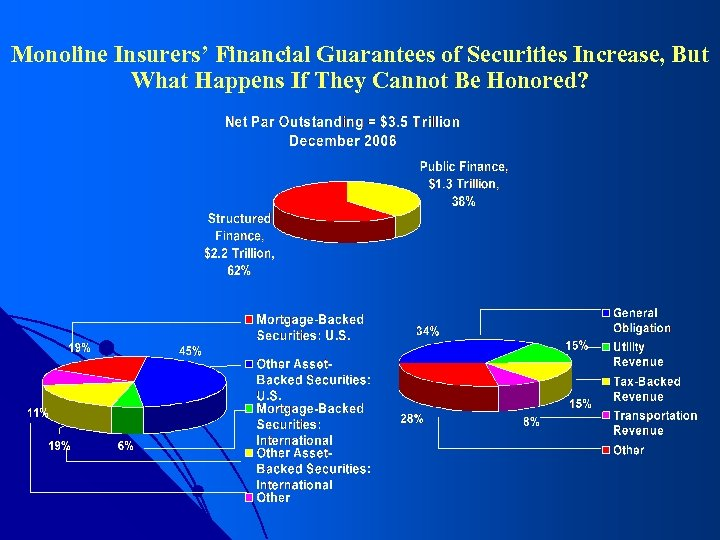 Monoline Insurers' Financial Guarantees of Securities Increase, But What Happens If They Cannot Be
