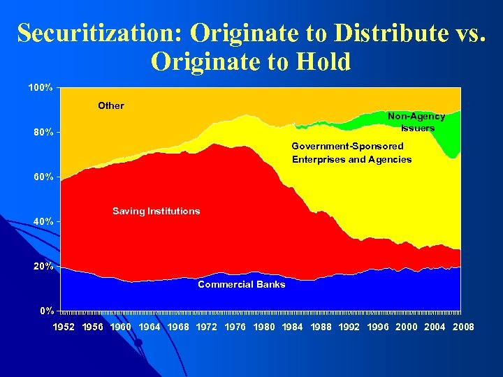 Securitization: Originate to Distribute vs. Originate to Hold 100% Other Non-Agency Issuers 80% Government-Sponsored