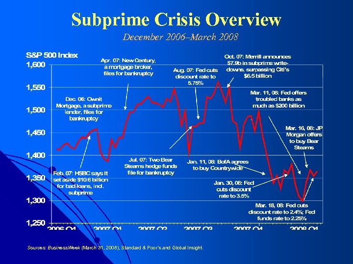 Subprime Crisis Overview December 2006–March 2008 Sources: Business. Week (March 31, 2008), Standard &