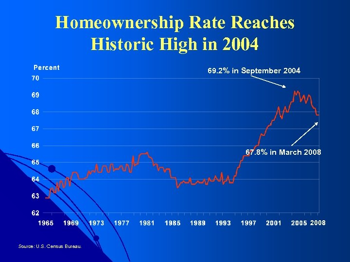 Homeownership Rate Reaches Historic High in 2004 69. 2% in September 2004 67. 8%