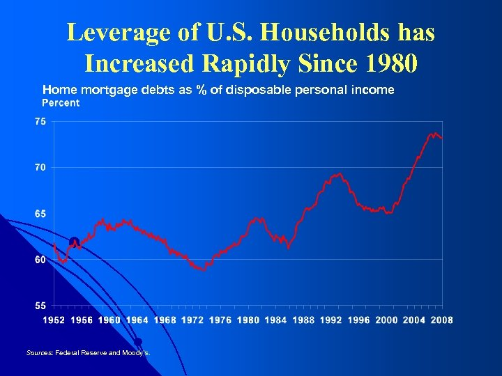 Leverage of U. S. Households has Increased Rapidly Since 1980 Home mortgage debts as