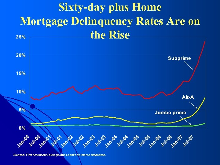 Sixty-day plus Home Mortgage Delinquency Rates Are on the Rise Alt-A Sources: First American