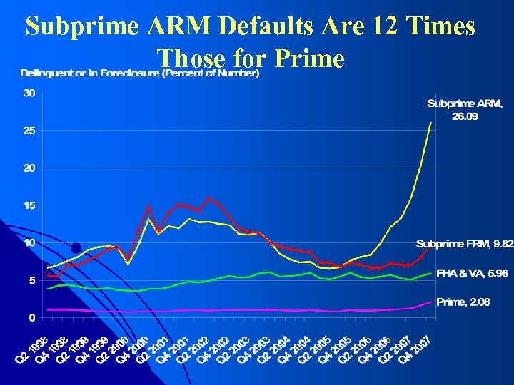 Subprime ARM Defaults Are 12 Times Those for Prime