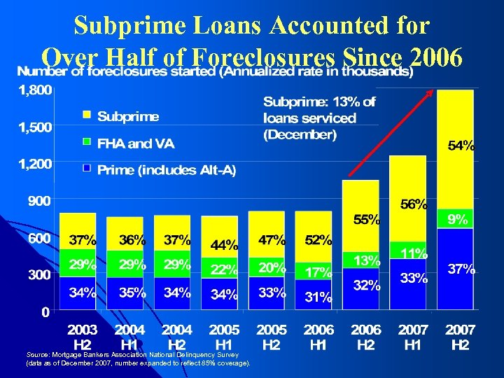 Subprime Loans Accounted for Over Half of Foreclosures Since 2006 Source: Mortgage Bankers Association