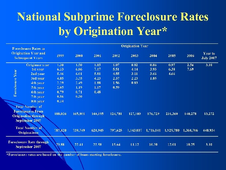 National Subprime Foreclosure Rates by Origination Year*