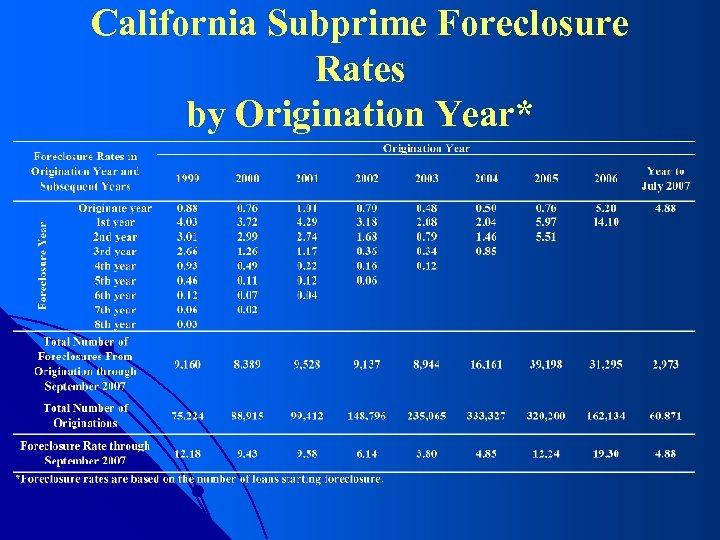 California Subprime Foreclosure Rates by Origination Year*