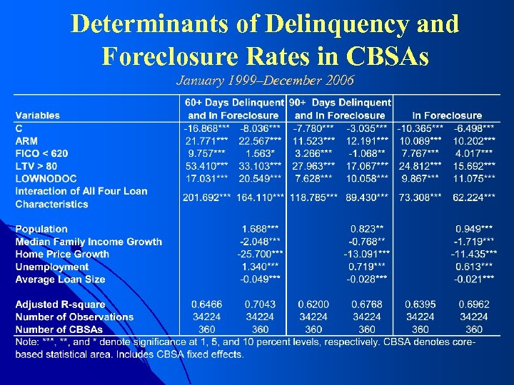 Determinants of Delinquency and Foreclosure Rates in CBSAs January 1999–December 2006