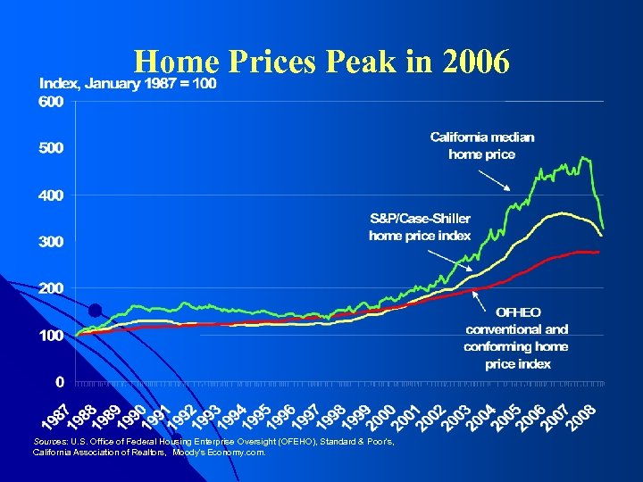 Home Prices Peak in 2006 Sources: U. S. Office of Federal Housing Enterprise Oversight