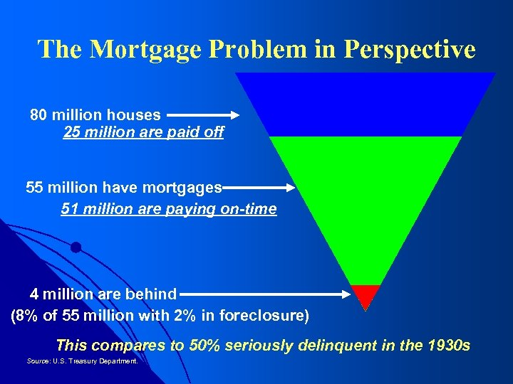 The Mortgage Problem in Perspective 80 million houses 25 million are paid off 55