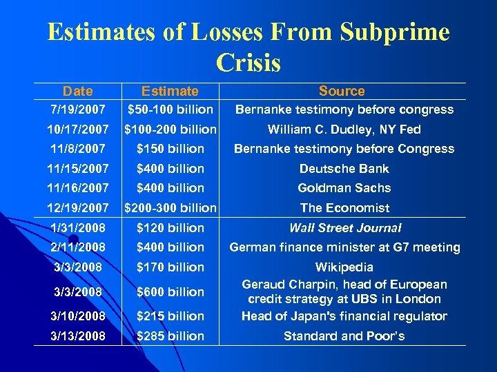 Estimates of Losses From Subprime Crisis Date Estimate Source 7/19/2007 $50 -100 billion Bernanke
