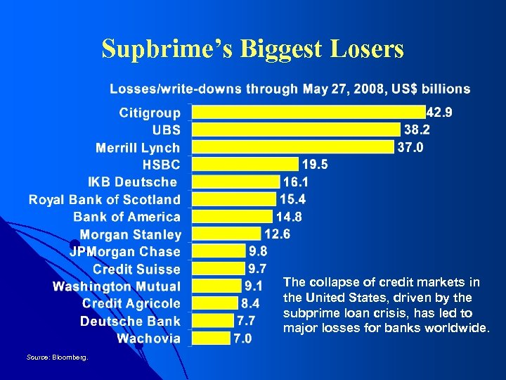 Supbrime's Biggest Losers The collapse of credit markets in the United States, driven by