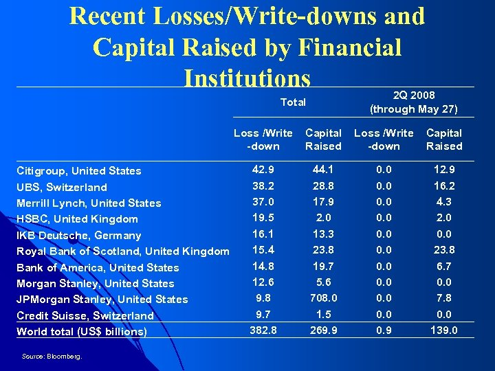 Recent Losses/Write-downs and Capital Raised by Financial Institutions 2 Q 2008 Total Citigroup, United