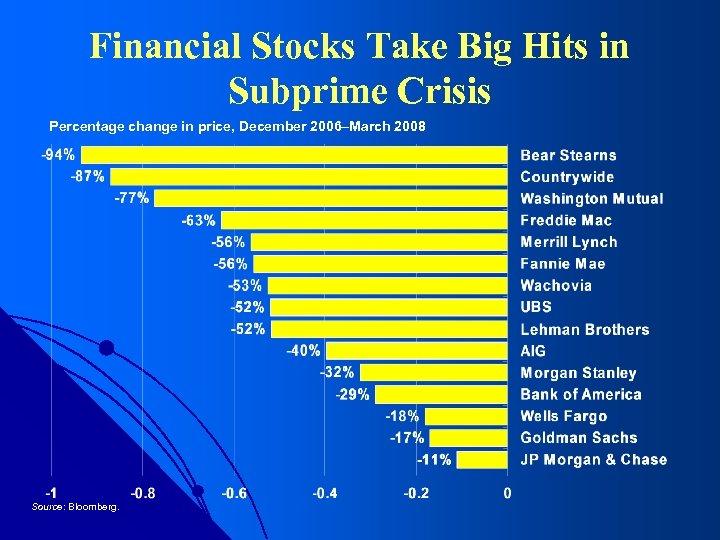Financial Stocks Take Big Hits in Subprime Crisis Percentage change in price, December 2006–March