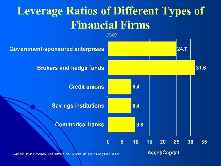 Leverage Ratios of Different Types of Financial Firms 2007 Source: David Greenlaw, Jan Hatzius,