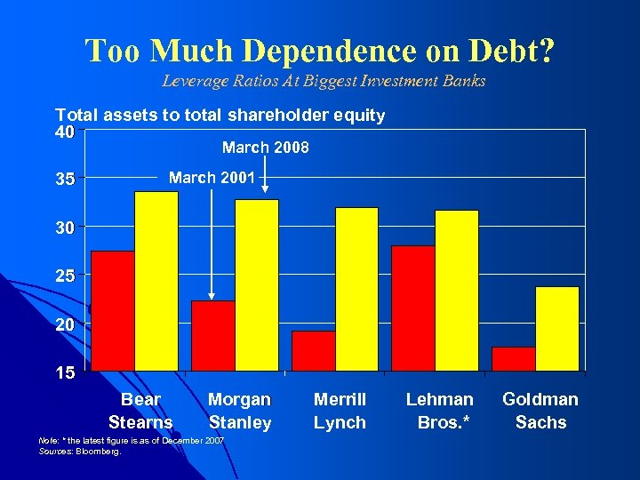 Too Much Dependence on Debt? Leverage Ratios At Biggest Investment Banks Total assets to