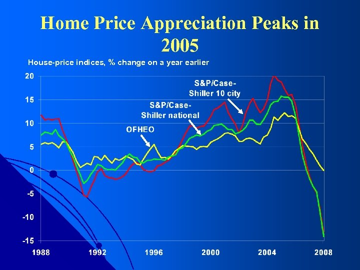 Home Price Appreciation Peaks in 2005 House-price indices, % change on a year earlier
