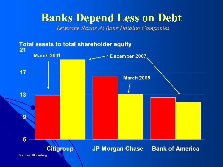 Banks Depend Less on Debt Leverage Ratios At Bank Holding Companies March 2001 December