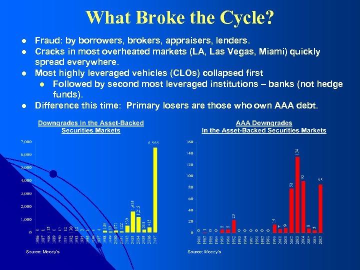 What Broke the Cycle? l l Fraud: by borrowers, brokers, appraisers, lenders. Cracks in