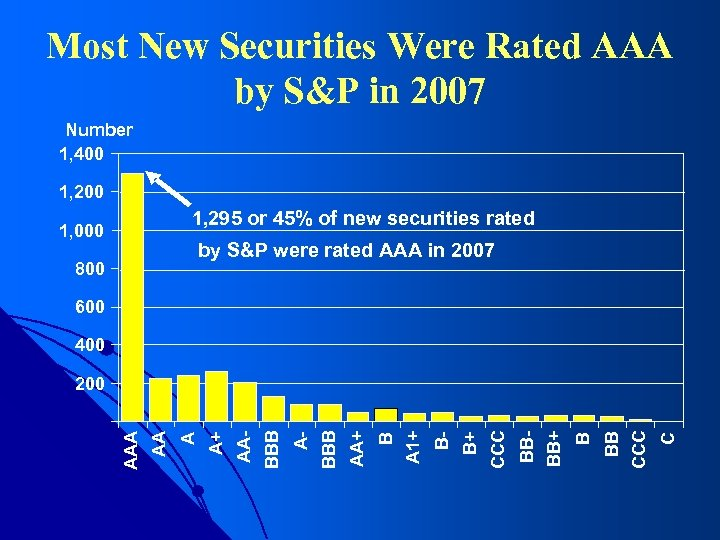 Most New Securities Were Rated AAA by S&P in 2007 Number 1, 400 1,