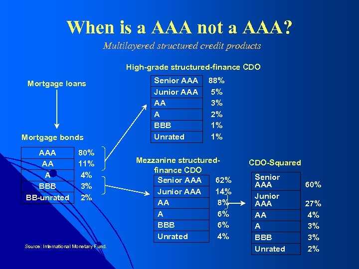 When is a AAA not a AAA? Multilayered structured credit products High-grade structured-finance CDO
