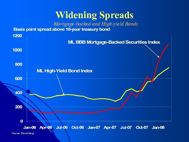 Widening Spreads Mortgage-backed and High-yield Bonds Source: Bloomberg.