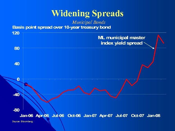 Widening Spreads Municipal Bonds Source: Bloomberg.