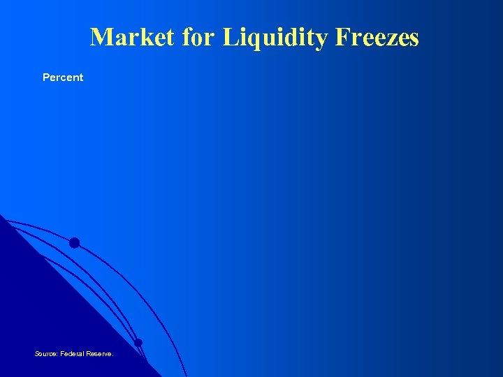 Market for Liquidity Freezes Percent Source: Federal Reserve.