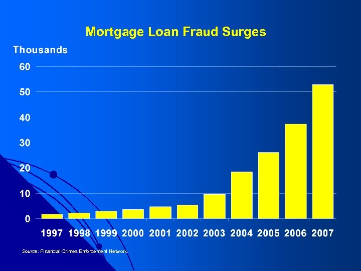 Mortgage Loan Fraud Surges Source: Financial Crimes Enforcement Network.