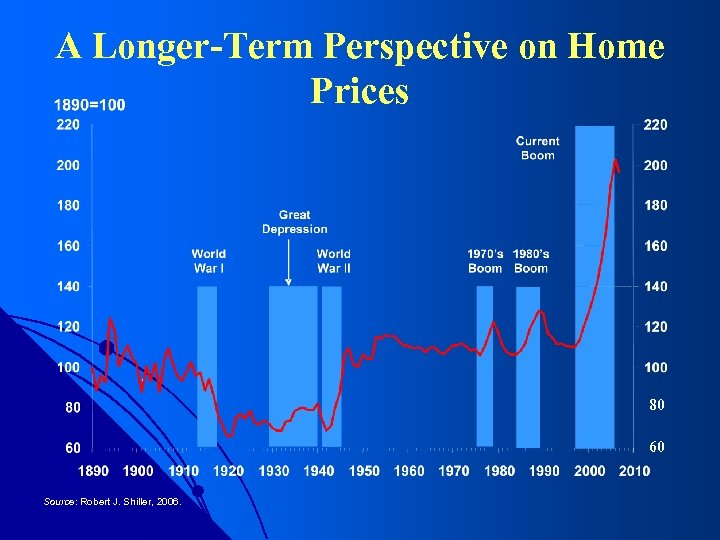 A Longer-Term Perspective on Home Prices 80 60 Source: Robert J. Shiller, 2006.